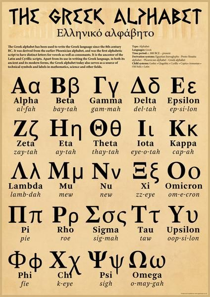 The Greek Alphabet Poster Ancient Greek Alphabet Greek Alphabet Learn Greek