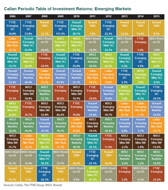 Callan Periodic Table of Investment Returns: Emerging Markets From 2006 To 2015