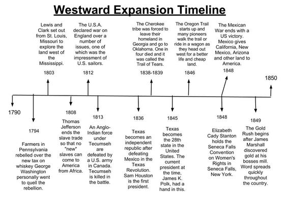 Printables Westward Expansion Worksheet this is a useful timeline about westward expansion i would use as outline