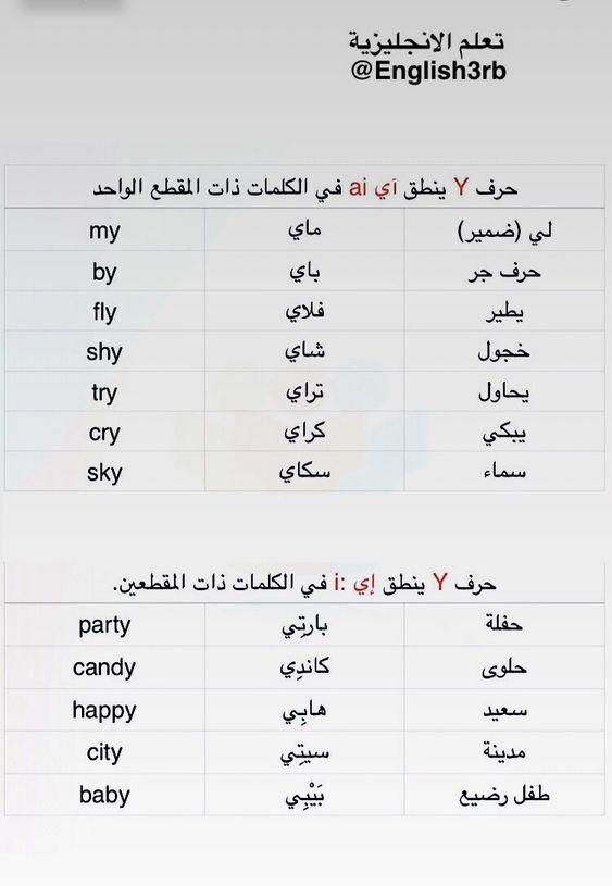Learning Arabic Msa Fabiennem English Phonics English Language Learning Grammar English Language Learning