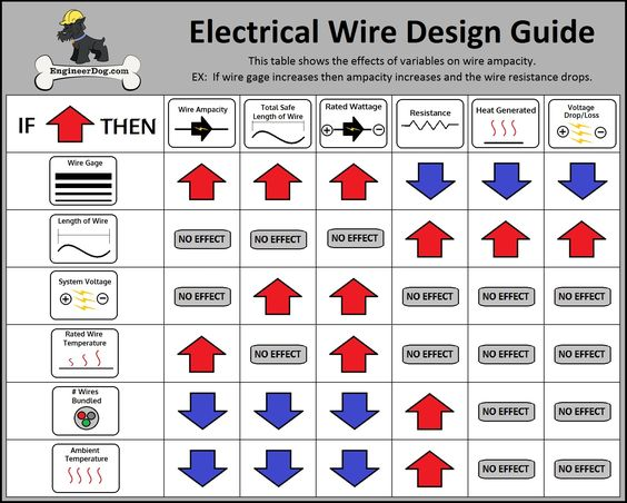 Electrical Wire Design Guide. See website for free wire