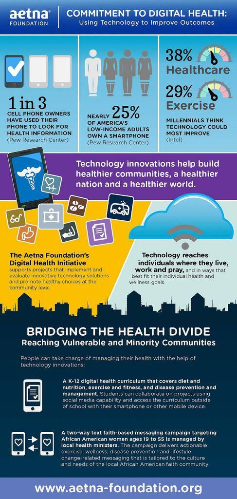 Aetna S Digital Health Technology Making Health Care Accessible To All Digitalhealth Health Technology Digital Health Infographic Health