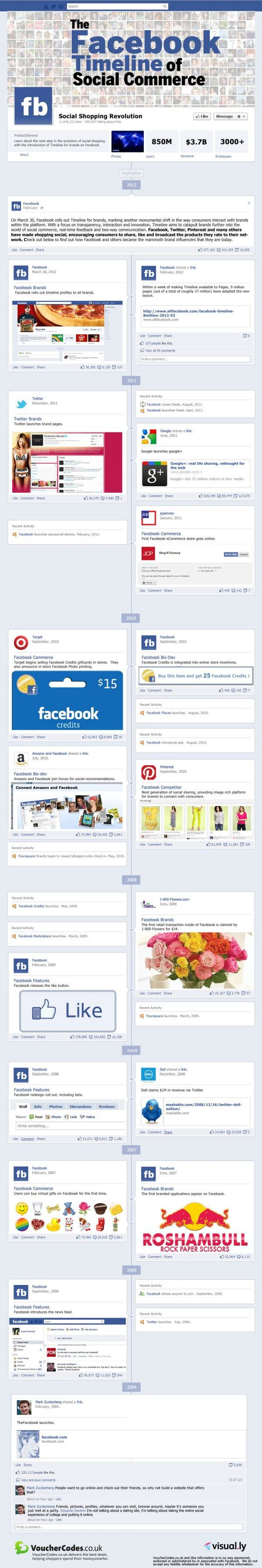 The Facebook Timeline of Social Commerc