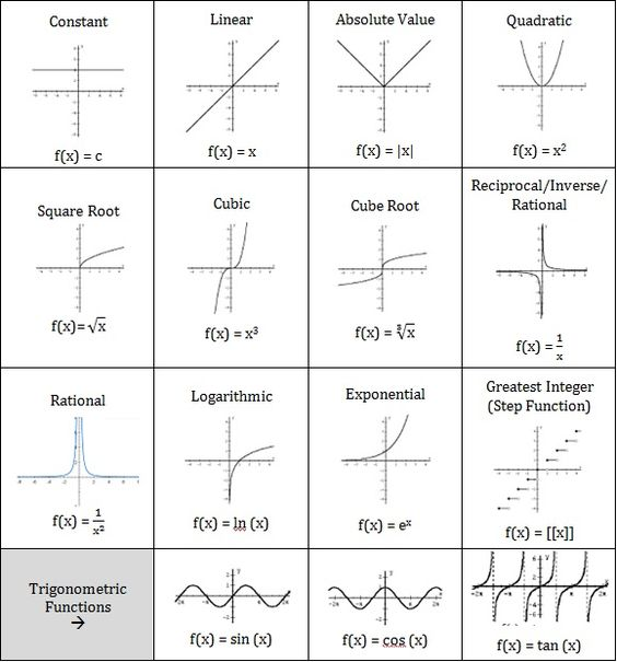 Printables Parent Functions Worksheet abs parents and ap calculus on pinterest parent functions