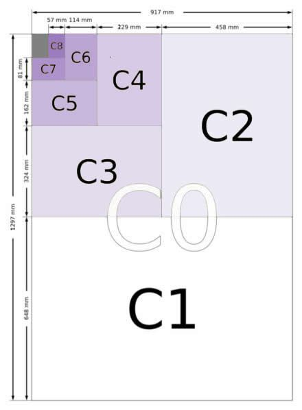 The dimensions of the C series envelope sizes, as defined by ISO 216, are given in the table below in both millimetres and inches (cm measurements can be obtained by dividing the mm value by 10). The diagrams to the right show the size of each of the envelopes when compared to a sheet of A4 paper. US & North American Envelope Sizes are not covered by ISO 216