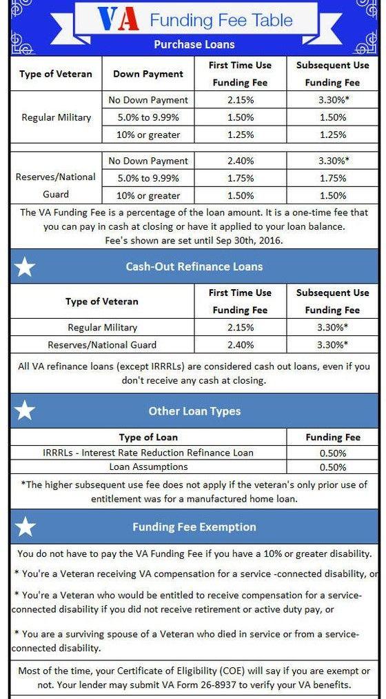 Louisville Kentucky Va Home Loan Mortgage Lender Kentucky Va