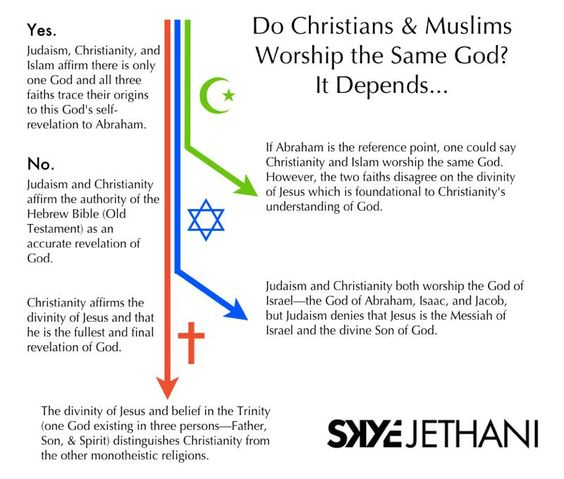a god divided understanding the differences between islam christianity and judaism essay Despite any differences between judaism, christianity and islam, one incredible belief has remained - the decreased value and respect of women this belief regarding women is responsible for the current status of women in modern society.