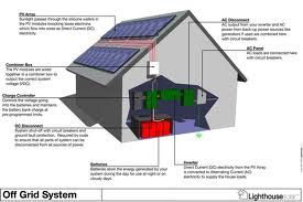 visual section of an off-grid system