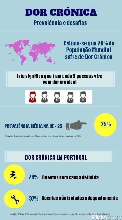 Dados da dor crónica em Portugal. Consulta de Dor Crónica: http://topclinical.com/psicologia/dor-cronica/ #psicologia #psicoterapia #dor #psicologia médica