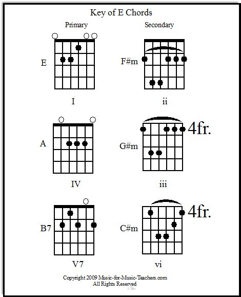 Guitar guitar chords g c d : Pinterest • The world's catalog of ideas