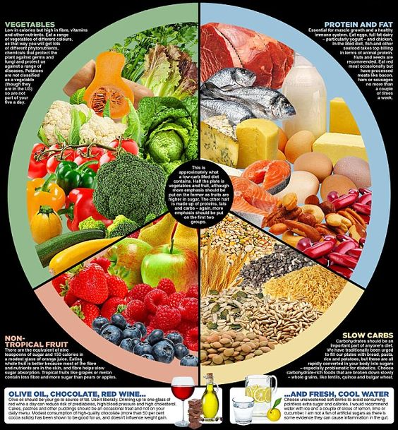 I have devised my own 'Eat Better' plate, which shows roughly what you should be eating an...