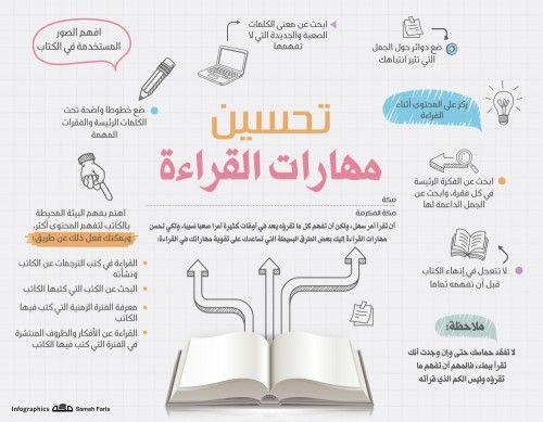 أن تقرأ أمر سهل ولكن أن تفهم كل ما تقرؤه يعد في أوقات كثيرة أمرا صعبا نسيبا ولكي تحسن مهارات القراءة Learning Websites Life Skills Activities Life Skills