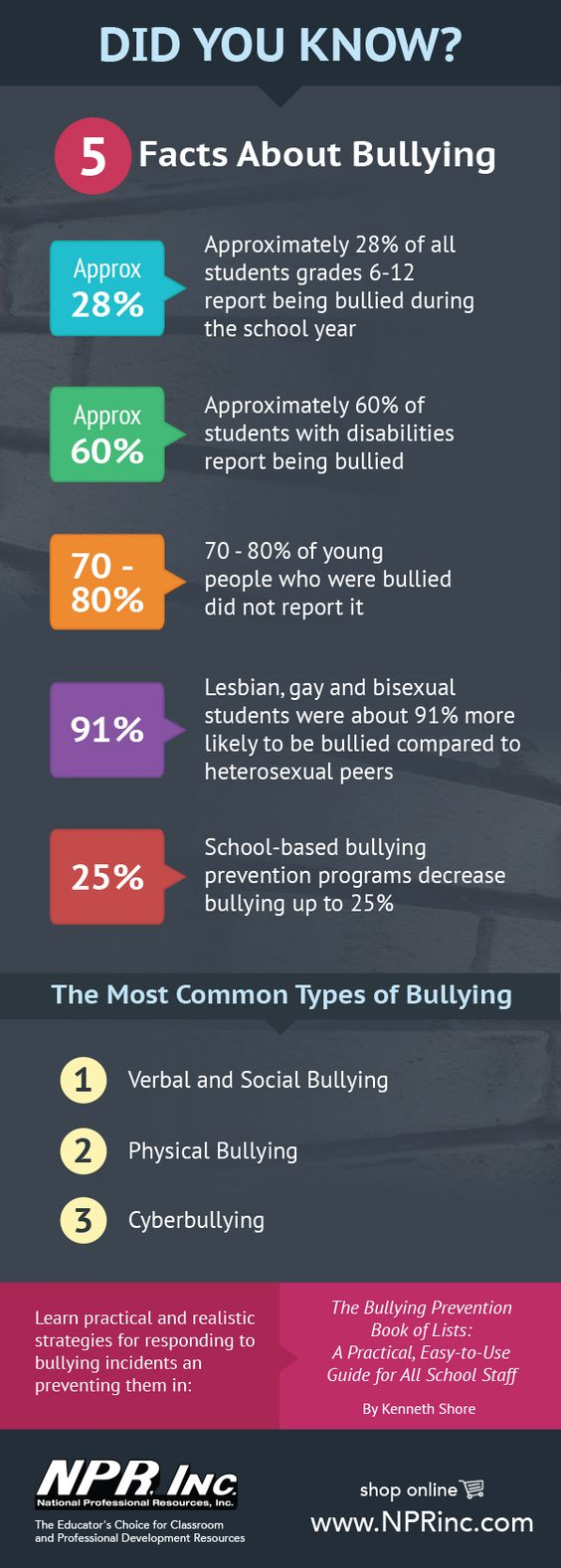 Facts about bullying infographic.