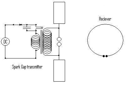 Diagram of simple spark gap transmitter and receiver.