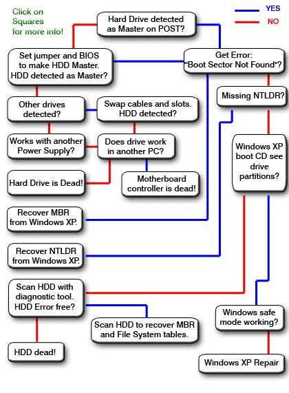 Hard Drive troubleshoot Flowchart
