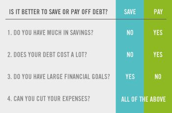 Knowing how to use extra cash can be difficult. Should you use it to build an emergency fund, save for a long-term goal like retirement, or pay off debt?  Here are four questions to help you determine whether it's best to save or pay off debt with your extra income.  http://go.regions.com/1KfYCQz