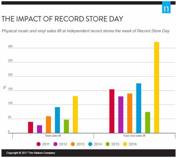 record store day, #musica #ventas #vinilos: