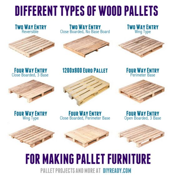 Pallet 101 Types Standard Pallet Size And More Diy Projects Pallet Size Standard Pallet Size Wood Pallets