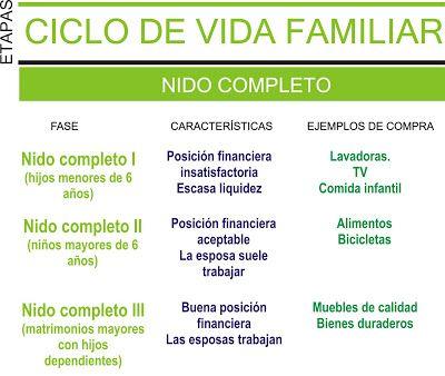 Análisis del Consumidor Cuarto Semestre MKT: ETAPAS CICLO DE VIDA