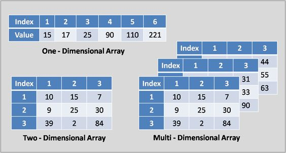 Array Data Structure is second article of Learning Data Structure Series. Array Data Structure stores homogeneous elements in sequential memory locations