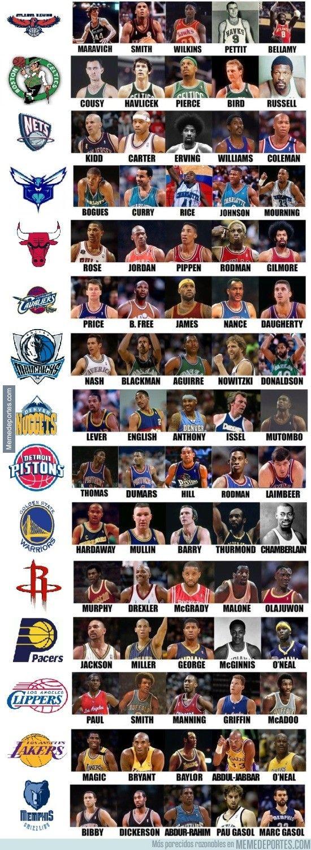 Quintetos históricos de los equipos de la NBA