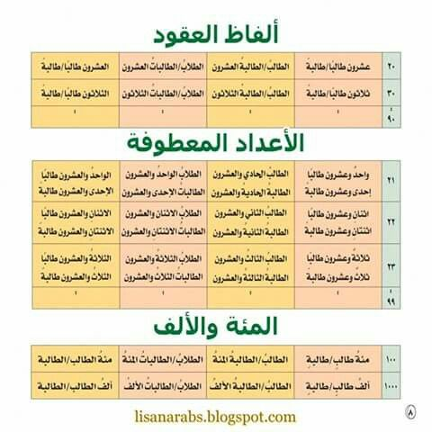 اللغة العربية النحو Periodic Table Visualizations
