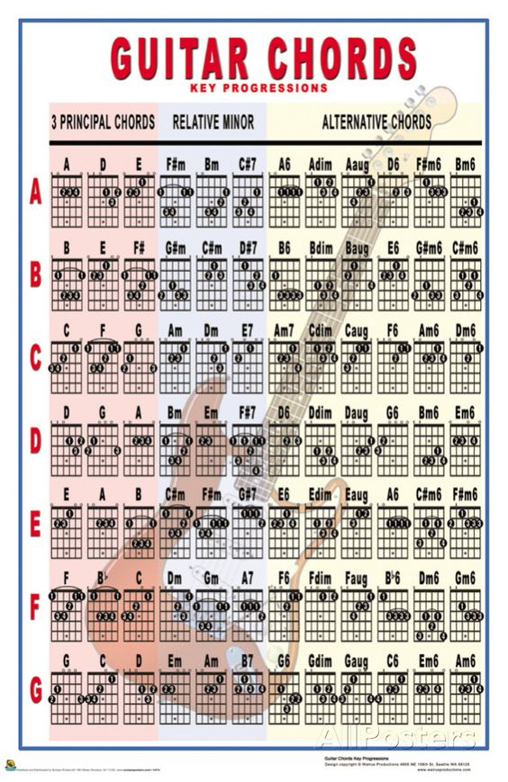 Guitar Chords - Key Progressions Posters at AllPosters tips - capo chart