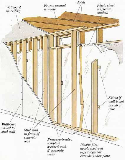 Pinterest the world s catalog of ideas for Basement construction methods