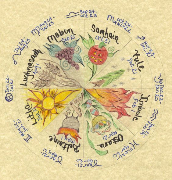 Wheel of The Year - Pinned by The Mystic's Emporium on Etsy