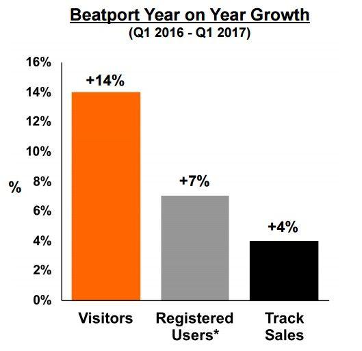 crecimiento beatport