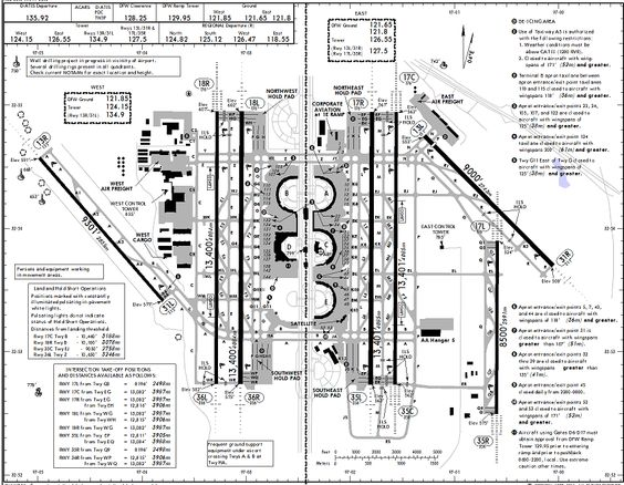 Runway Airports And Layout On Pinterest