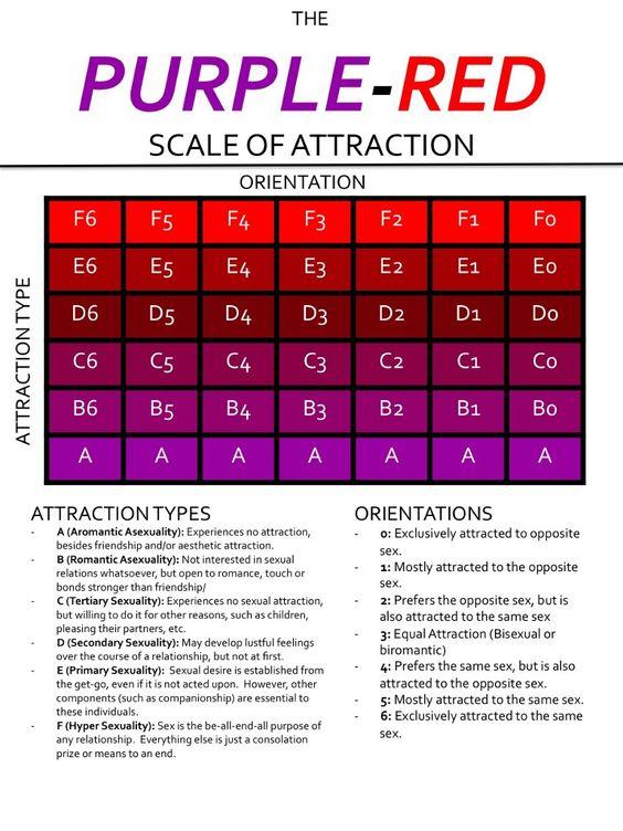 Le spectre de l'attraction