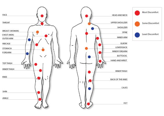 least painful spots for tattoo