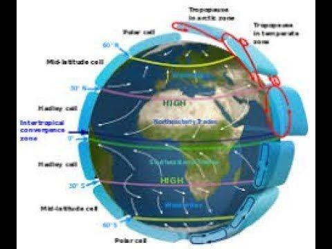 Jet Stream Geography Topics Ias Has Pcs Hcs With Images Geography Topics Streaming