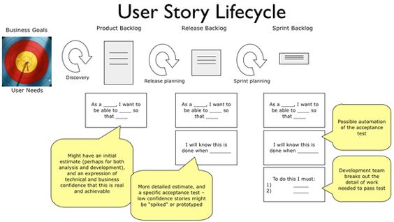 relationship between epics and user stories estimation
