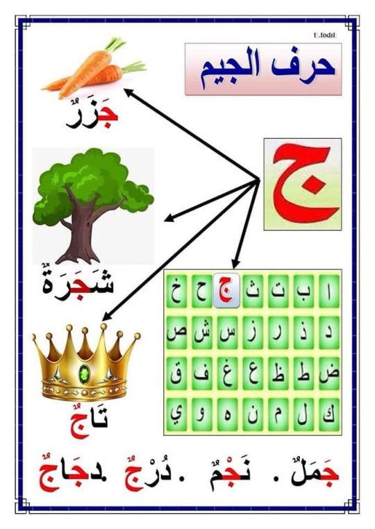 بطاقات حروف الهجاء In 2021 Arabic Alphabet Arabic Alphabet Letters Arabic Alphabet For Kids