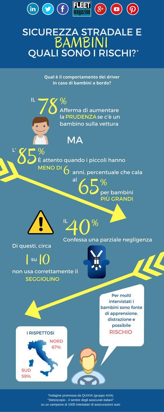 Sicurezza stradale: quasi la metà dei bambini è a rischio  http://www.fleetmagazine.com/sicurezza-stradale-bambini/