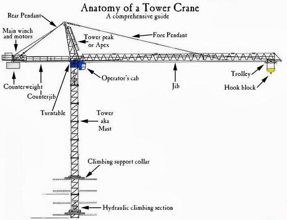 Guillermo Guajardo M on Skyscrapers - container crane operator sample resume