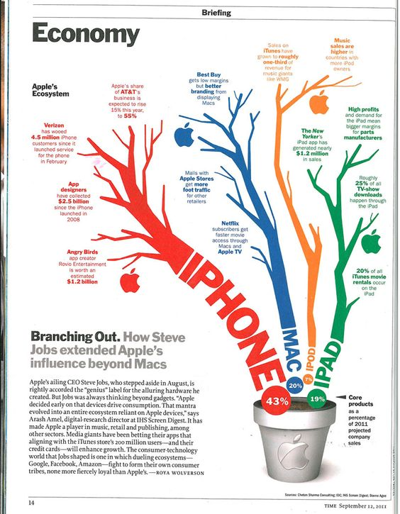 Apple Ecosystem Time Magazine [infographic] | Apple infographics ...