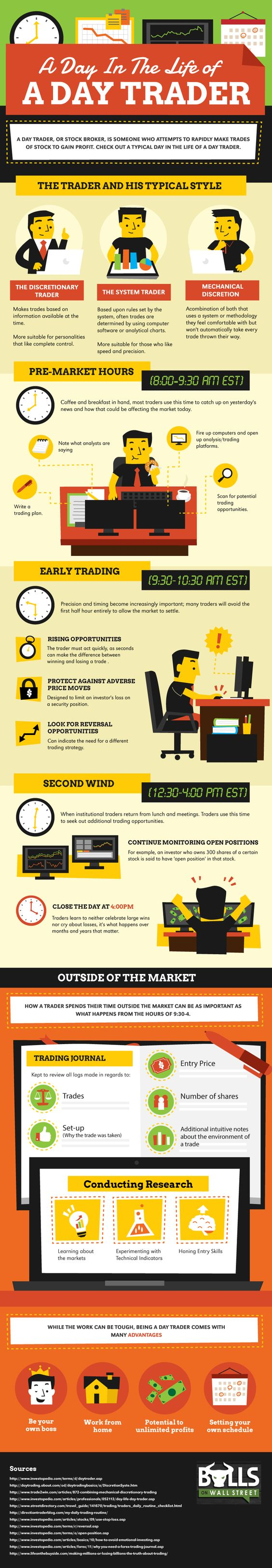 A Day In The Life of a Day Trader #Trader #StockBroker #infographic | pinned by Jason Price, Seattle  Excellent!  For more information, check out http://www.tradingprofits4u.com/