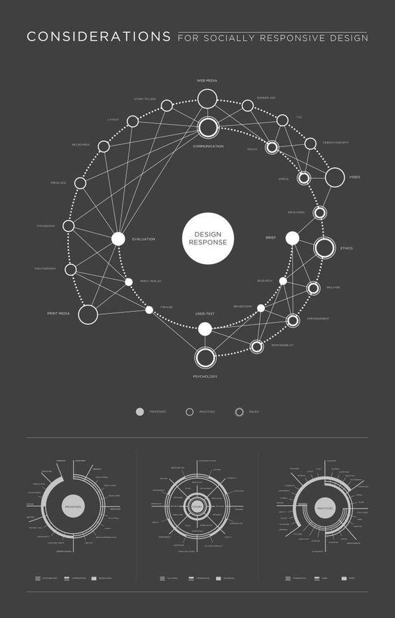 社会响应设计,视觉映射的注意事项|  信息图表和数据可视化设计