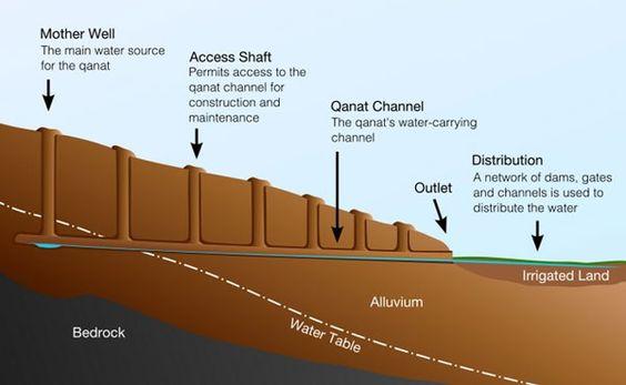 Система древнего водопровода в округе Турфан, Китай. Этот невероятно разветвленный водопровод, построенный 2 тысячи лет назад, предназначался для сбора и транспортировки воды из гор Тянь-Шаня в обитаемую долину, где данный ресурс использовался для нужд земледелия.  Считается, что общая длина всей системы подземных каналов составляет примерно 5 тысяч километров. Их эксплуатация позволила превратить от природы засушливую местность Турфана в зеленый оазис с необычайно развитым сельским…