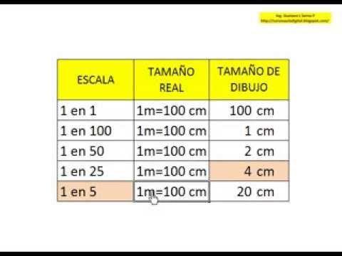 Escalas De Medida Como Calcular Escalas Como Hacer Planos Como Hacer Dibujos Escalas En Dibujo Tecnico