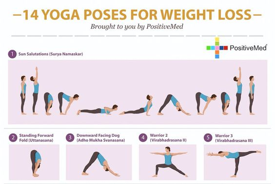 Yoga can help you lose weight. Yes, when weight loss is talked about, yoga is not the first exercise that comes to mind. Weight loss and exercise are usually accompanied by the idea of moderate to strenuous exercise to burn more calories than what is taken in. It's surprising to learn then, that there are three ways that yoga can actually be an effective way to lose weight.