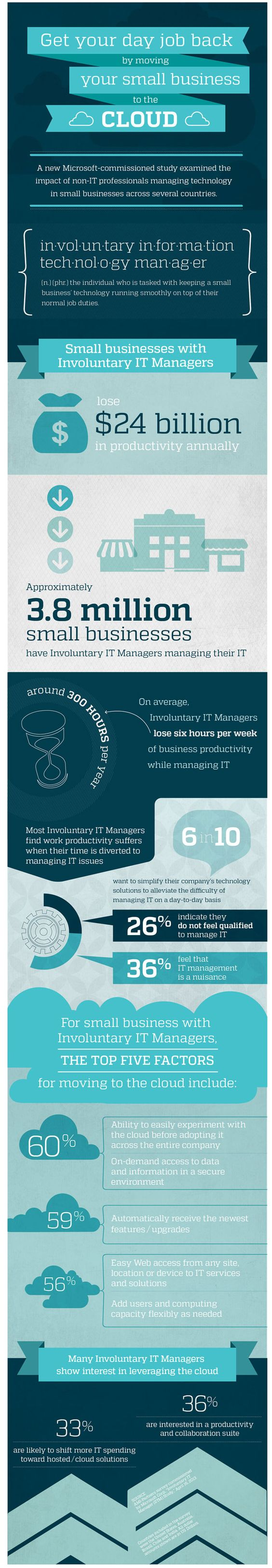 Microsoft study shows the impact of non-IT professionals managing technology in SMB #infographic