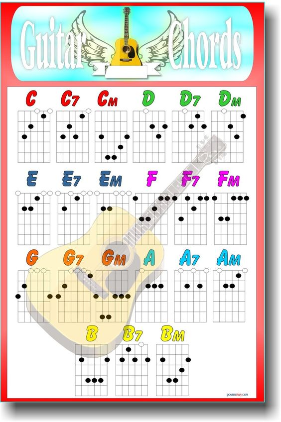 Guitar Chord Chart for the open chords A really good eye-friendly - capo chart
