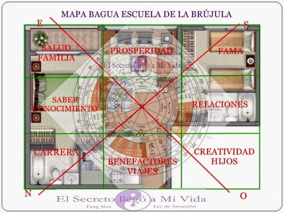 El secreto llego a mi vida fengshui mapa bagua y escuela de la br jula feng shui pinterest - Brujula feng shui ...