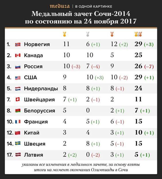 IAAF продлила запрет на выступления российским легкоатлетам - Цензор.НЕТ 613