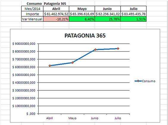 Banco del Chubut: el consumo con Patagonia 365 creció un 27% en tres meses http://www.ambitosur.com.ar/banco-del-chubut-el-consumo-con-patagonia-365-crecio-un-27-en-tres-meses/ La cifra es resultado de una acción implementada por la entidad crediticia, cuando en el mes de junio decidió incrementar los límites de compra.     Los niveles de consumo de la Tarjeta Patagonia 365 observados en los últimos tres meses registran un incremento que ronda el 27% en promedio total, s