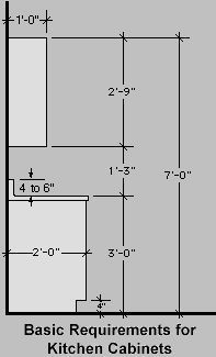 Basic Kitchen Dimensions Small Kitchens Pinterest Awesome Furniture An